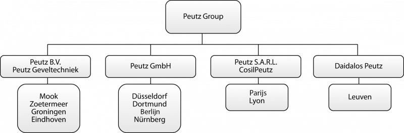 Peutz Group 2019